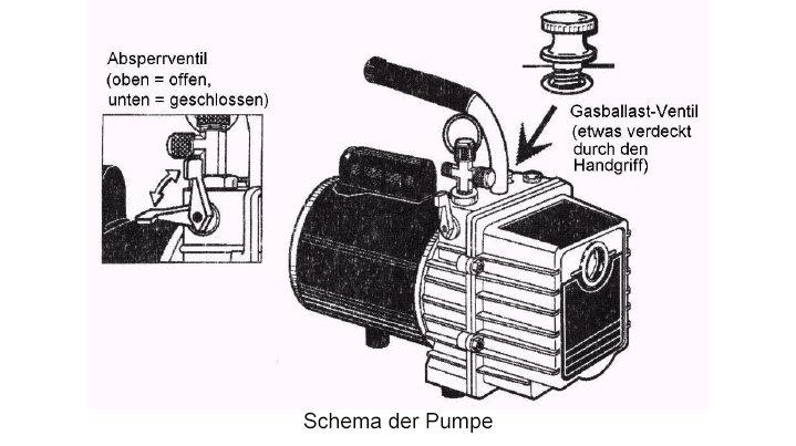Vakuumpumpe gasballast